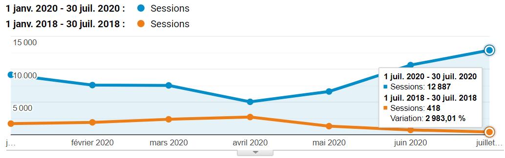 stats comparaison session 18-20